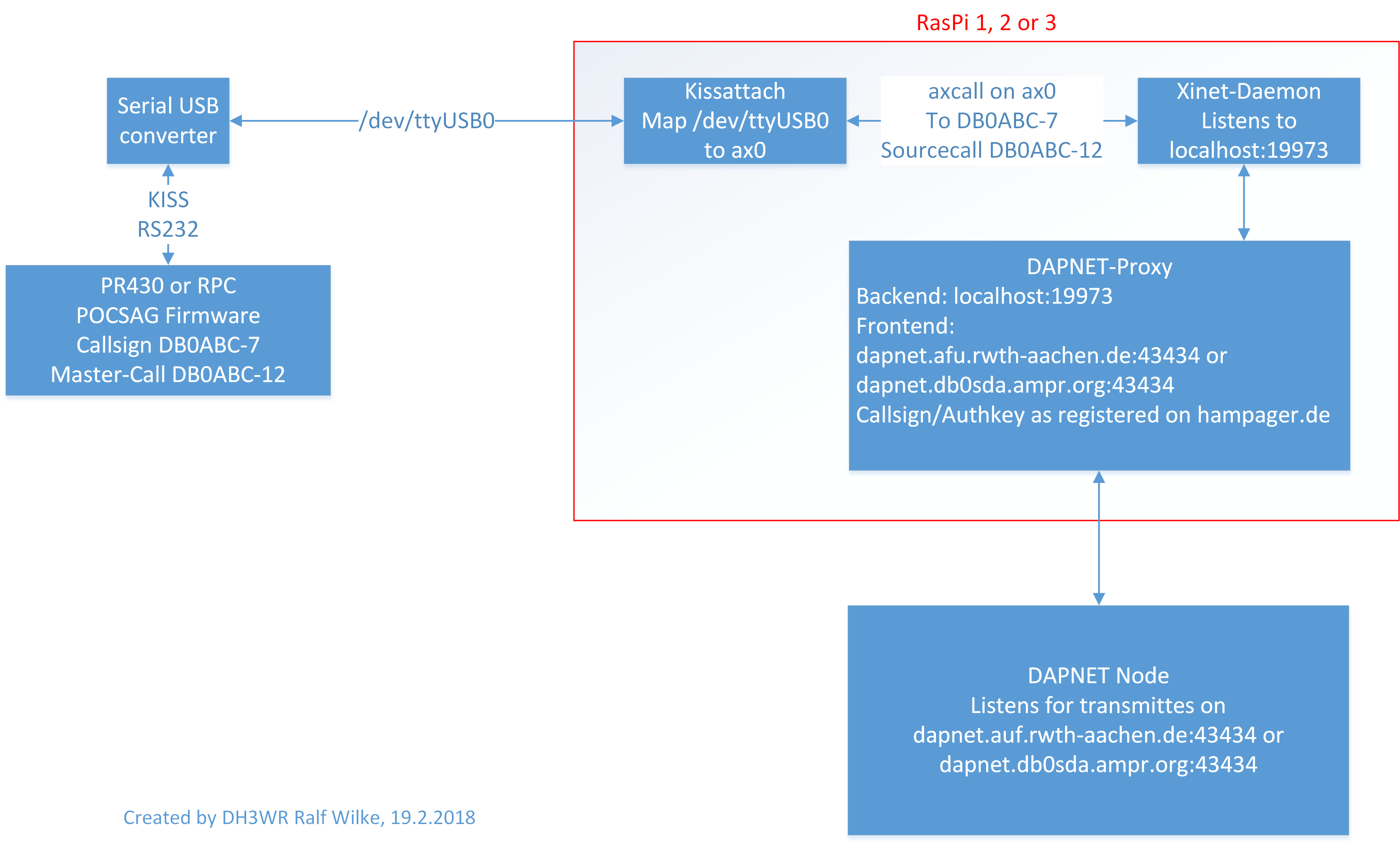 Data flow for connection of PR430 to DAPNET